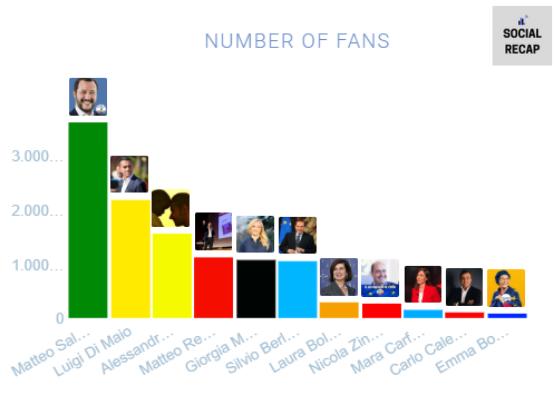 dimensioni pagine Facebook leader politici italiani