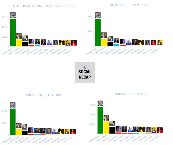 interazioni social leader politici italiani Facebook