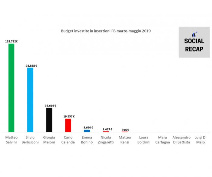 Spesa in FB adv leader politici italiani