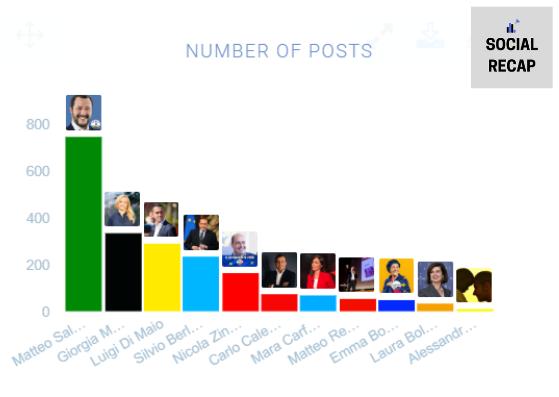 post Facebook leader politici italiani