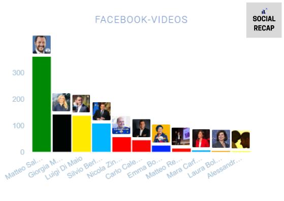 video leader politici europee 2019