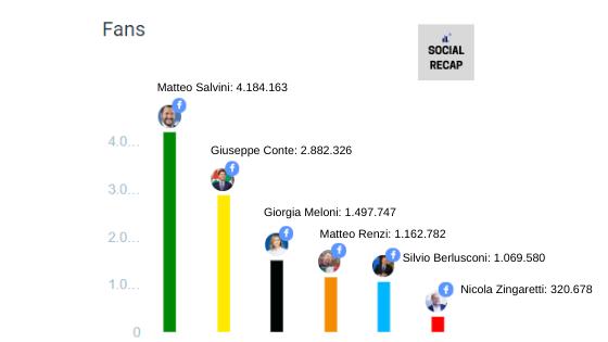 Fan base Facebook principali leader politici italiani