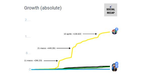 Crescita Fanbase Facebook dei politici italiani - crescita nel tempo