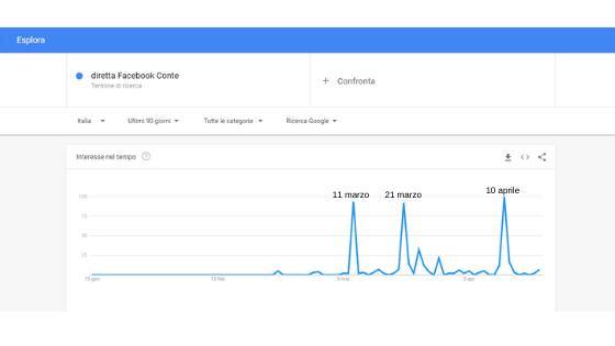 Ricerche su google trends dirette Facebook di Conte