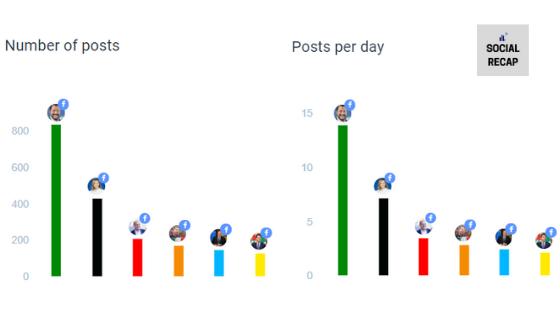 Numeri di post pubblicati su Facebbok dai leader politici durante il coronavirus