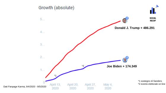 Confronto Crescita Facebook Trump Biden