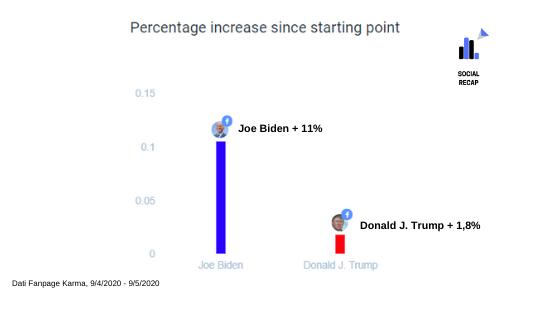 Percentuale di crescita fan base Biden Trump ultimo mese