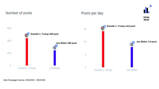 Numero di post Facebook publicati da Trump e Biden