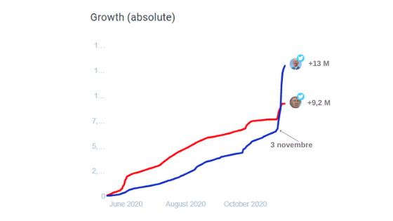 Crescita profili Twitter Biden Trumo campagna elettorale 2020