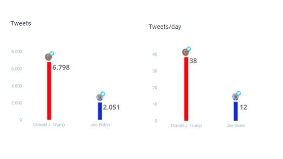 Trump Biden numero complessivo di tweet in campagna elettorale