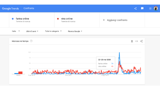 Tool e Microdati - social media manager - Google Trends