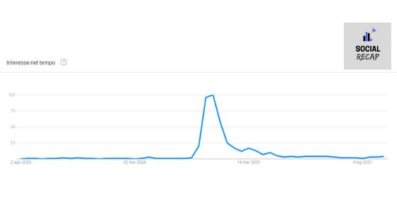 Google Trends - interesse nel tempo per Clubhouse