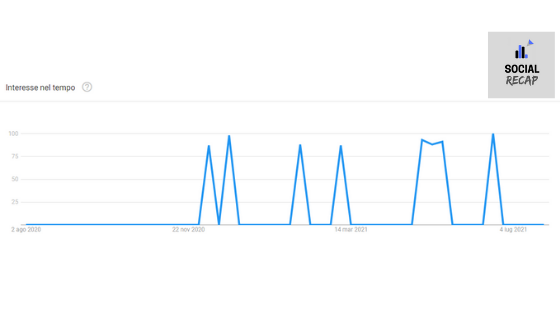 Twitter Spaces - interesse su Google Trends