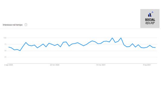 Interesse per i podcast su Google Trends